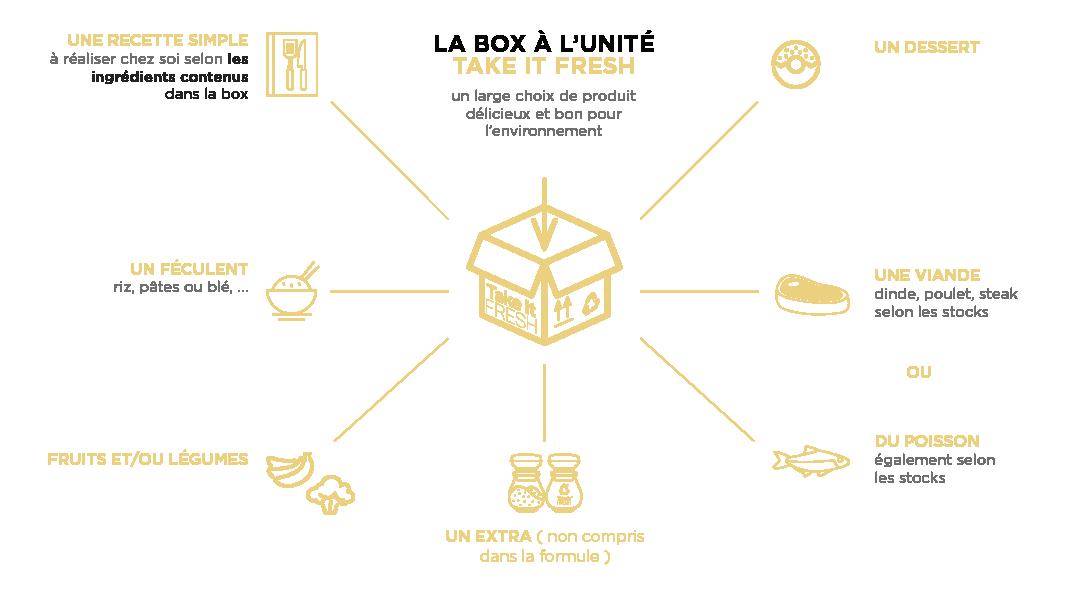 take-it-fresh-box-content