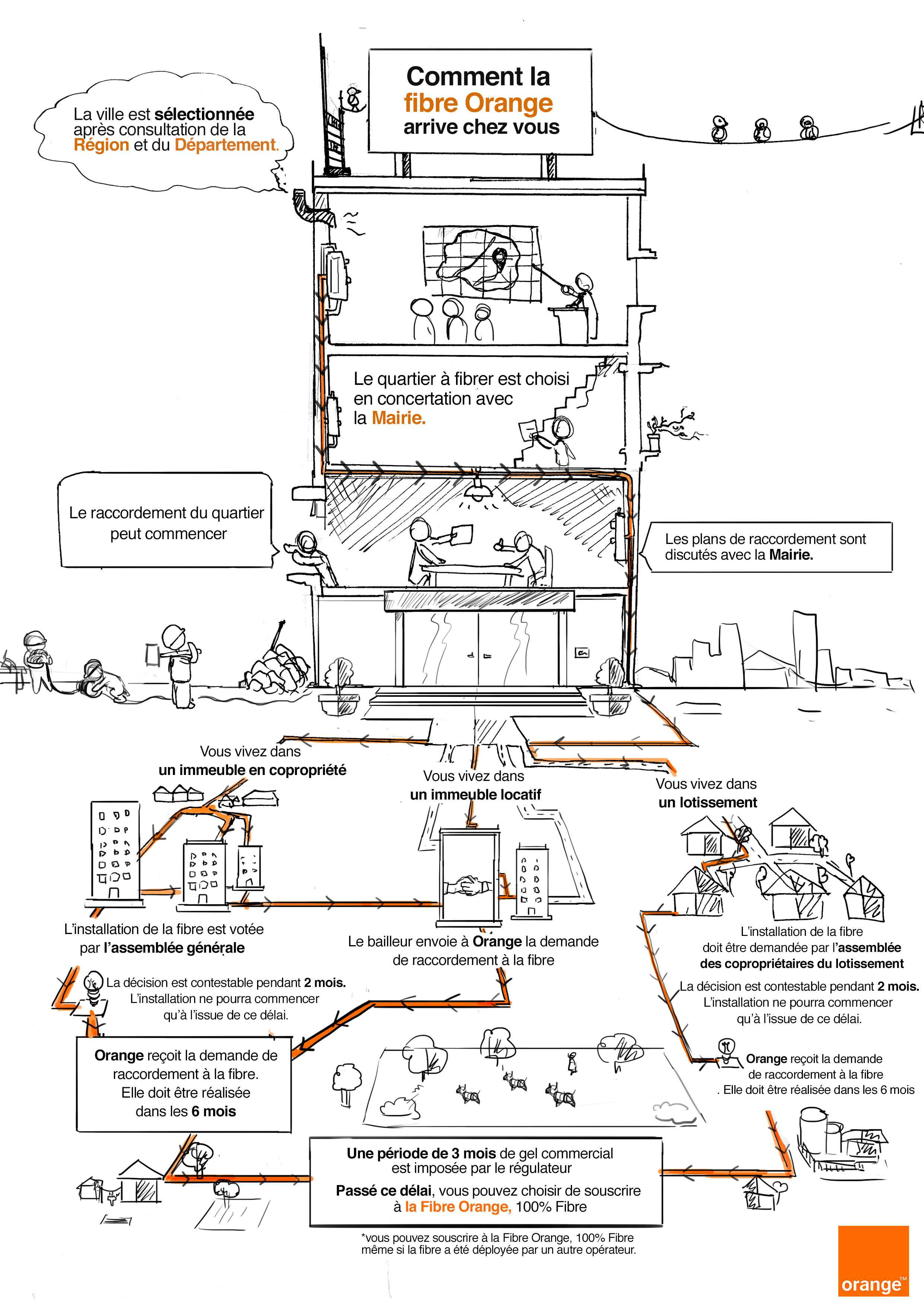 Infographie-Orange-3