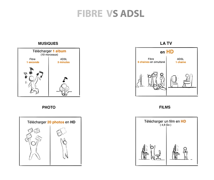 fibre orange vs adsl